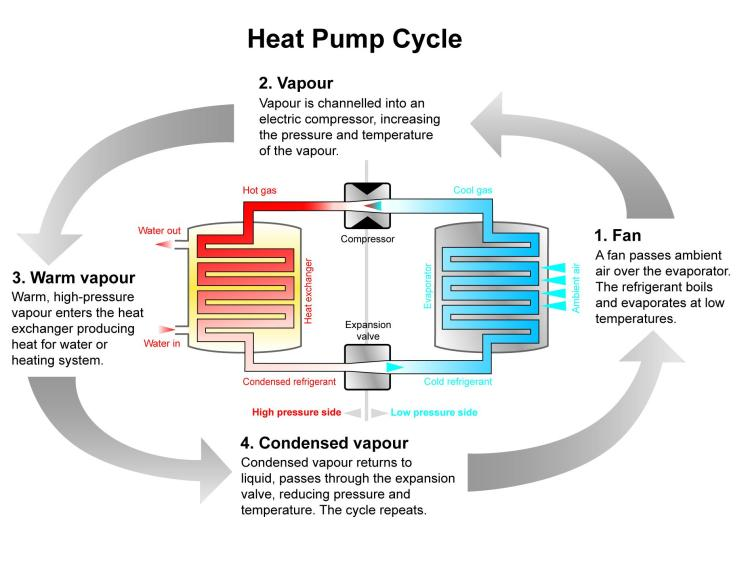 vapour cycle system In vapor compression cycle, no work is done by the system during the throttling process hence, the network supplied to the cycle increases further by area edt.